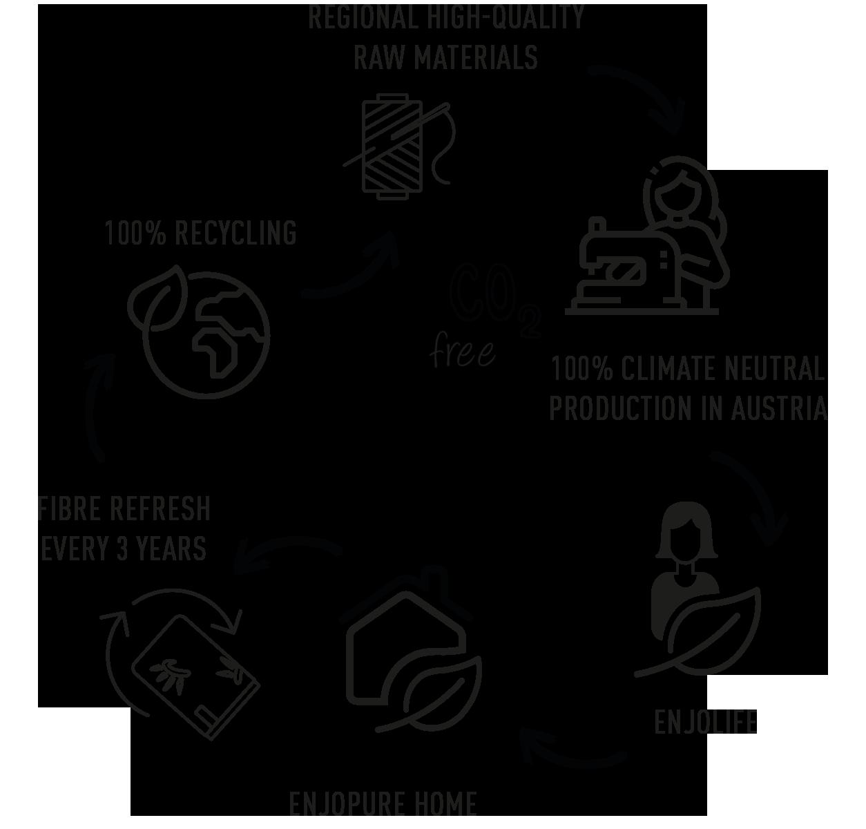 Product life cycle Lebenszyklus Produkt Faser fibre